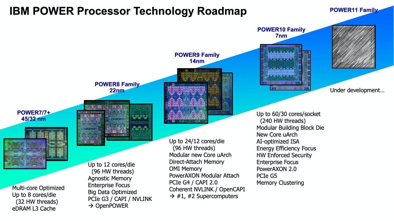 Источник: https://www.hardwareluxx.ru/index.php/news/hardware/prozessoren/50156-podrobnosti-ibm-power10-30-yader-s-podderzhkoj-smt8-pcie-5-0-i-ddr5.html