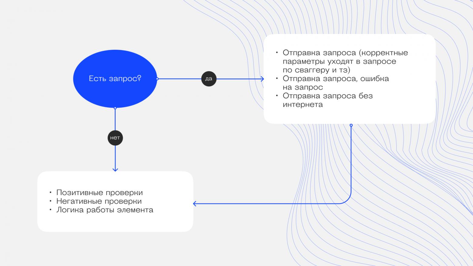 Визуализация написания проверок по элементу
