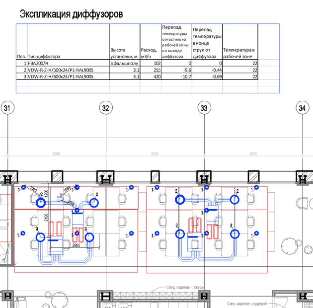 1 - напольный диффузор, 2,3 - потолочные вихревые диффузоры.