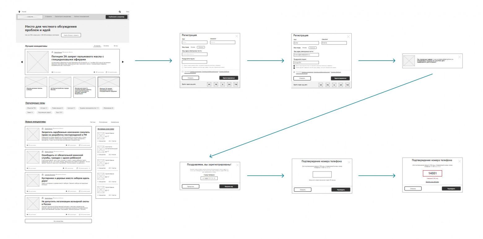 Рис. 6. В детальном прототипе мы обращаем внимание на реализацию пользовательских сценариев, они становятся основным объектом нашего внимания