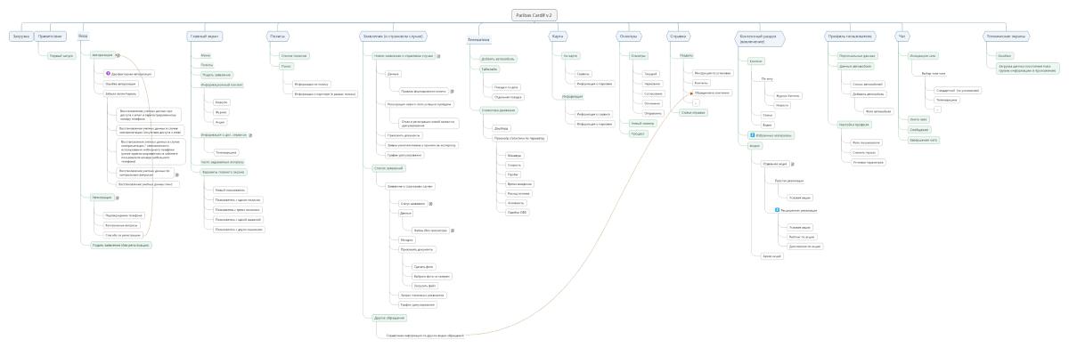 Рис. 5. Информационная архитектура в виде схемы делает проект наглядным