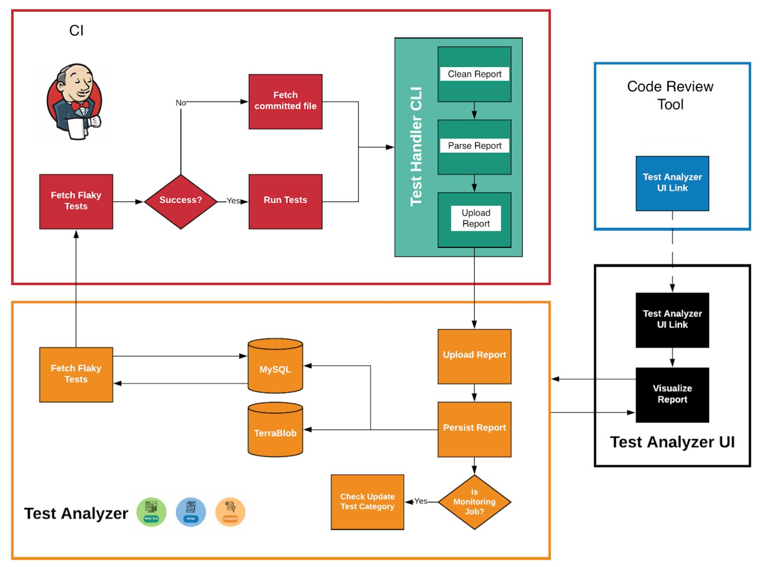 CI-система прогоняет тесты и отдает результаты в TAS через Test Handler CLI, которые хранятся в базе данных и хранилище. TAS, в свою очередь по API отдает данные для визуализации и анализа в Test Analyzer UI, который интегрируется с инструментом для код ревью.