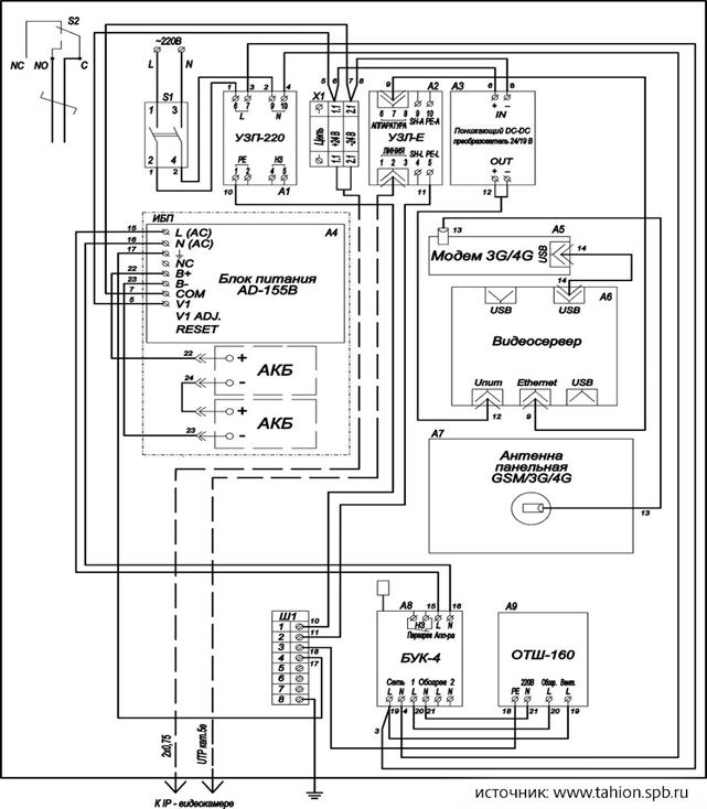 Рис. 8. Структурная схема ВАУВ GSM-1