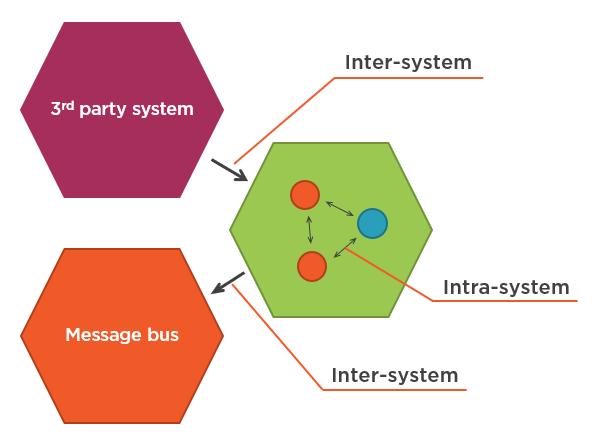 Рис.6 - Внутрисистемные и межсистемные коммуникации.