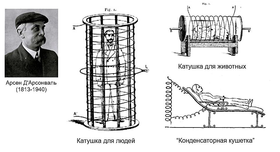 Арсен Д'Арсонваль и некоторые из его изобретений.