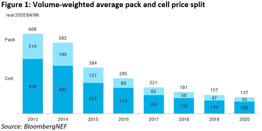 График 1: Цены на аккумуляторные батареи для электромобилей в долларах США, 2013–2020 годы. Источник: Bloomberg New Energy Finance.