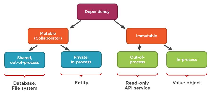 Рис.4 - Типы зависимостей модульного тестирования.