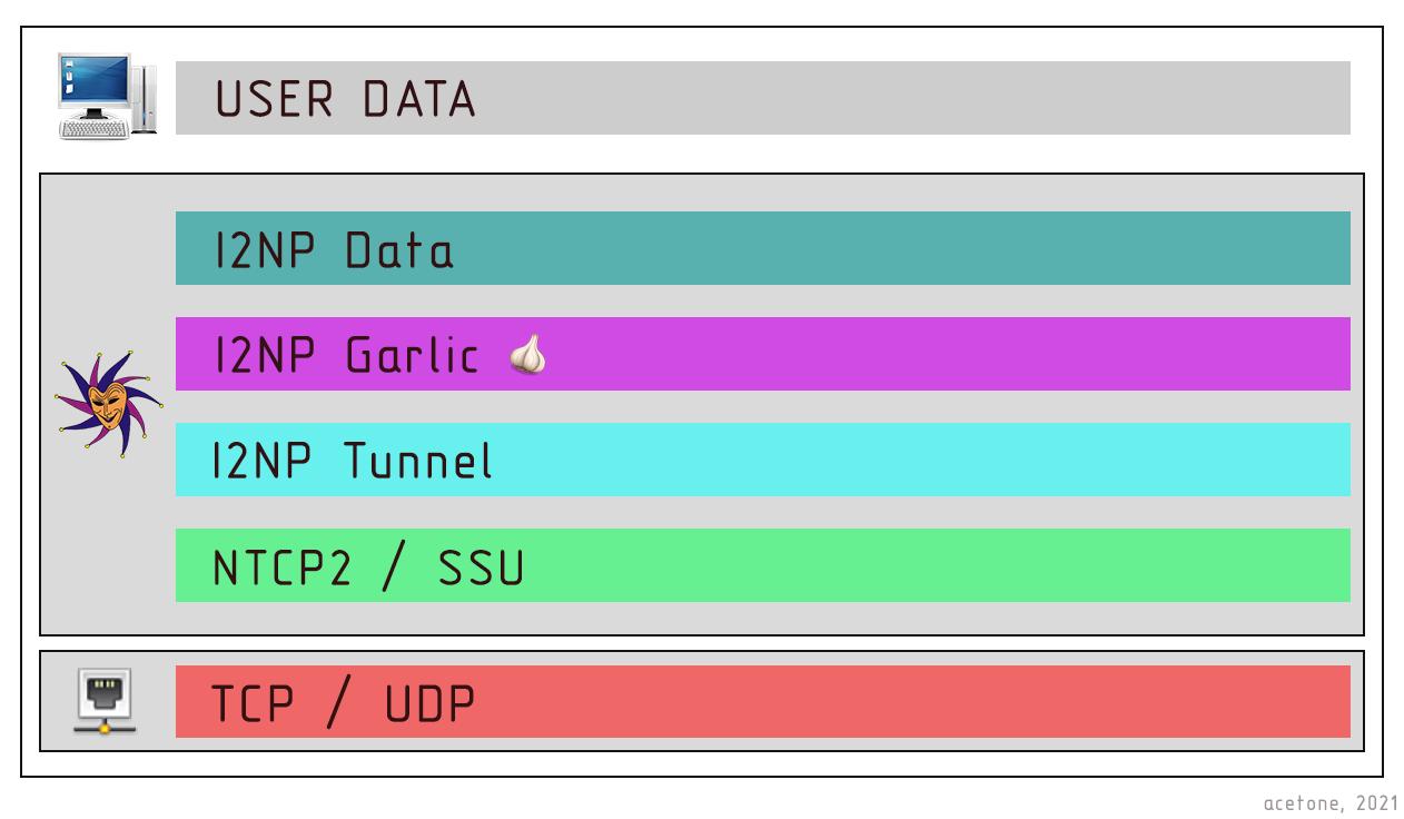 Туннели I2P: Чесночное шифрование и однонаправленная передача информации 13