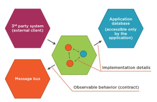 Рис.9 - Некоторые межсистемные коммуникации также являются деталями реализации.