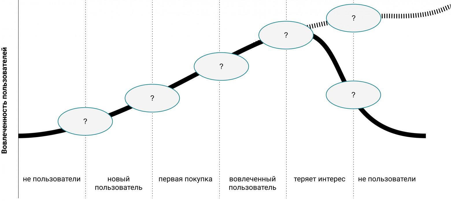 Рис. 3. Сегментация в зависимости от степени вовлечения пользователей позволяет смотреть на ситуацию в динамике и выделять триггеры перехода