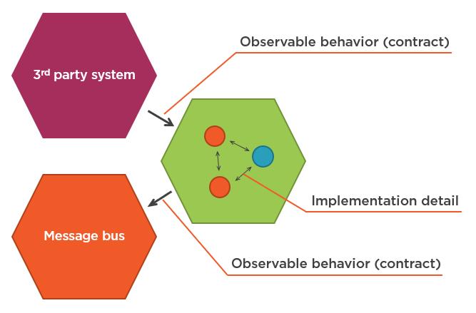 Рис. 7 - Внутрисистемные коммуникации - это детали реализации; межсистемные коммуникации формируют наблюдаемое поведение вашего приложения в целом.