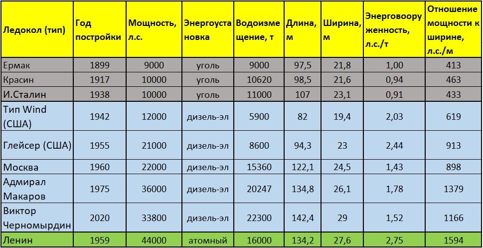 Сравнение параметров ледоколов. Таблица автора собрана по данным разных источников.