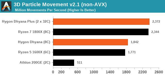 Источник: https://www.ixbt.com/news/2020/02/27/na-chto-sposobny-kitajskie-klony-processorov-amd.html