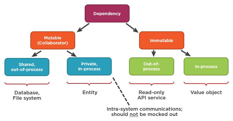 Рис.8 - Внутрисистемные коммуникации - это коммуникации с изменяемыми внутрипроцессорными зависимостями.