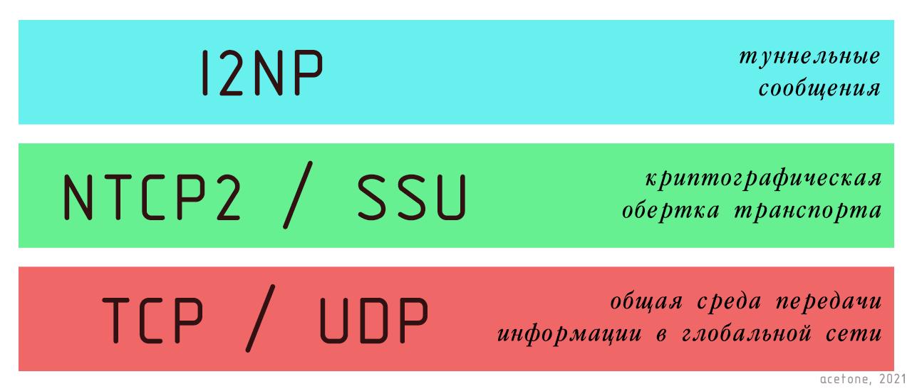 Туннели I2P: Чесночное шифрование и однонаправленная передача информации 8
