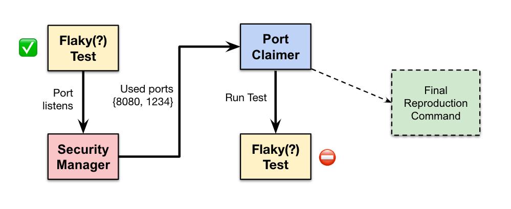 Процесс работы алгоритма локализации портов, вызывающих нестабильное поведение
