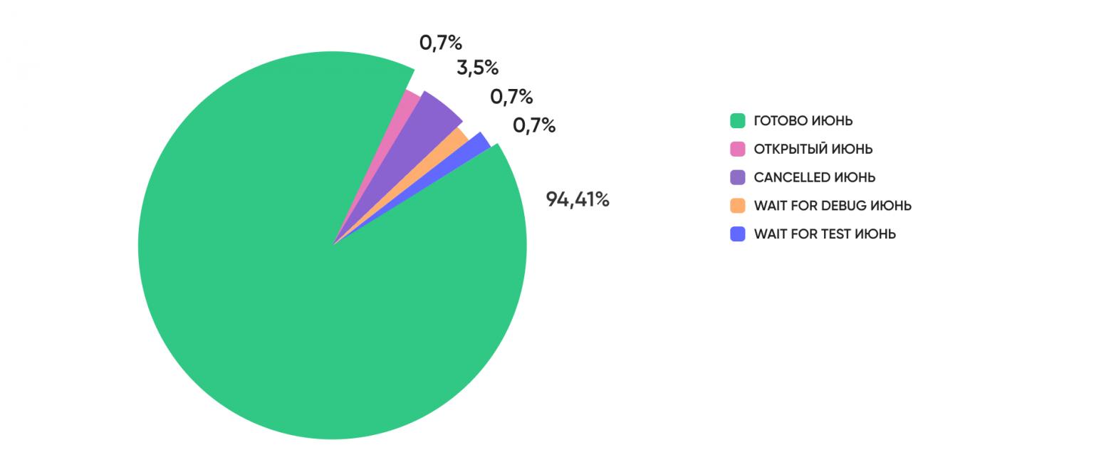 Исправленные и отмененные дефекты за один месяц на ecommerce-проекте