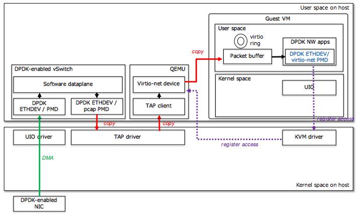 Использование технологий от Intel для передачи сетевого трафика из