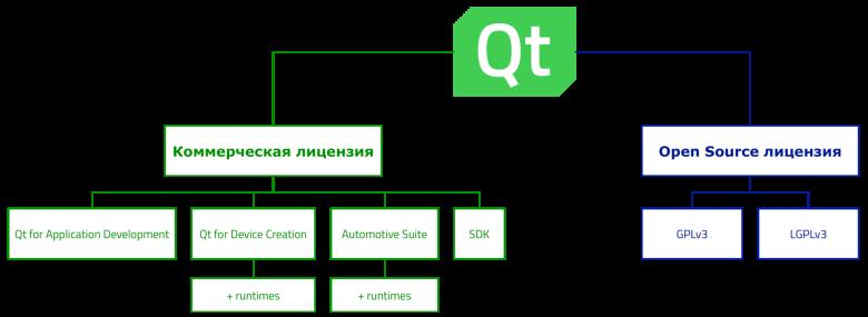 О лицензиях Qt (и немного о компании) / Habr