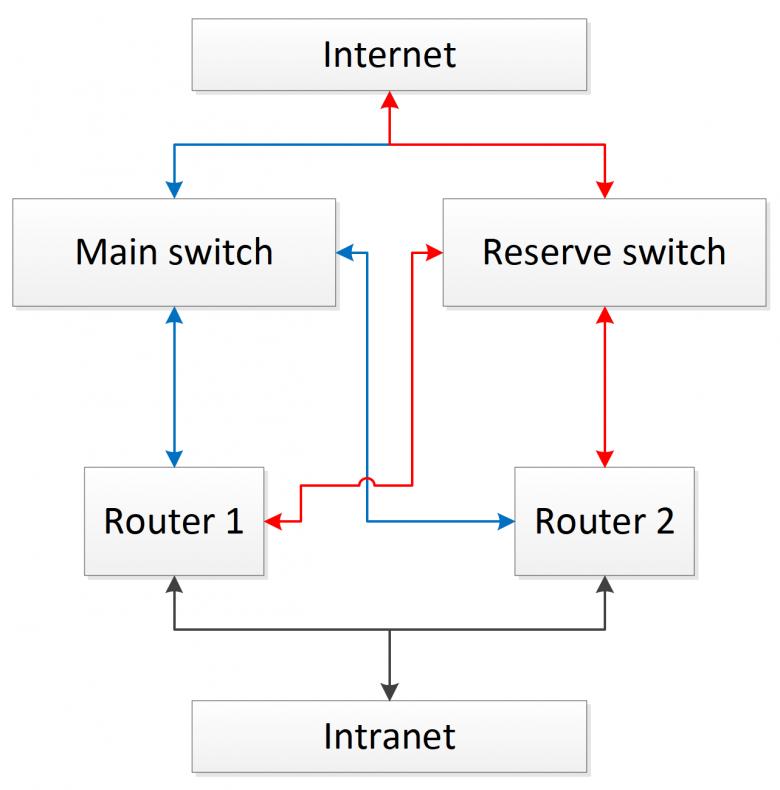 ToFoIn v 1  Резервирование шлюзов и переключение между