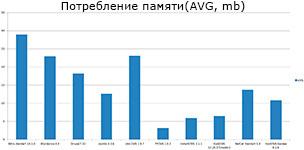 load memory avg graph