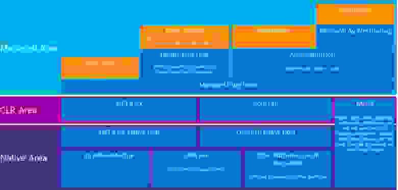 Архитектура ASP.NET 5 и DNX