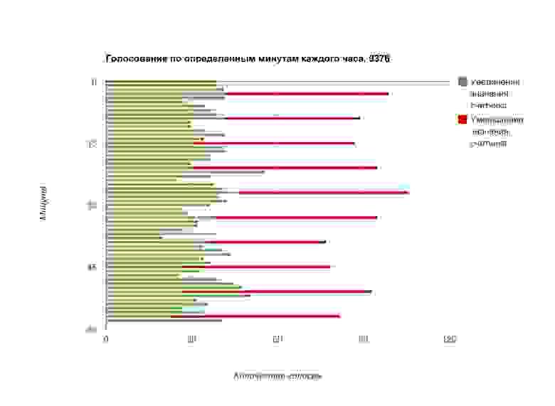 РОИ статистика голосования, Навальный