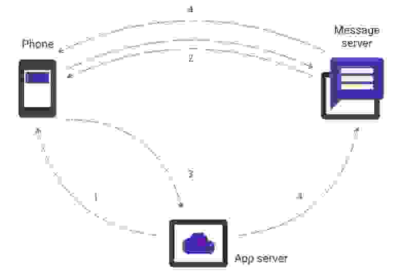 Схема взаимодействия в PUSH Notifications