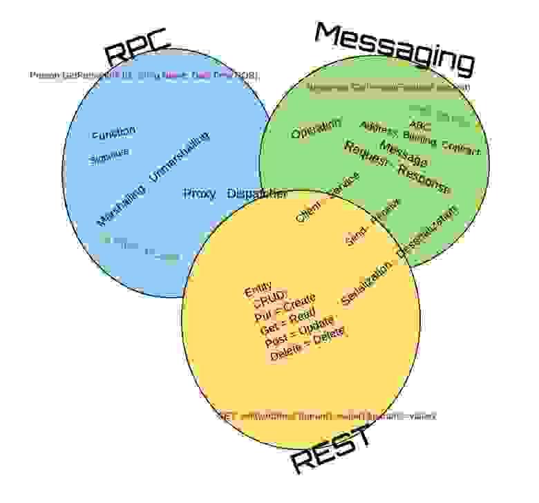 RPC, Messaging, REST- Terminology - RPC, Messaging, REST- Терминология
