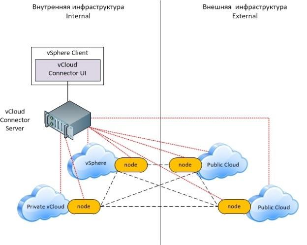 Примеры различных сценариев использования vCloud Connector