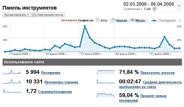 Статистика от Google