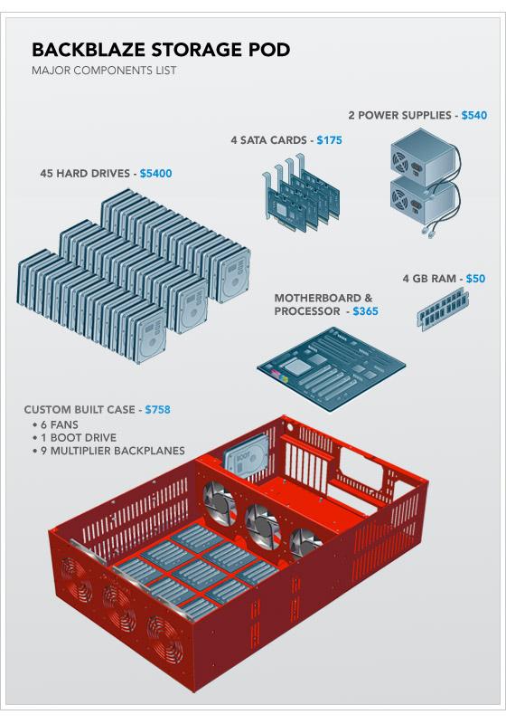 Список основных комплектующих контейнера хранения Backblaze