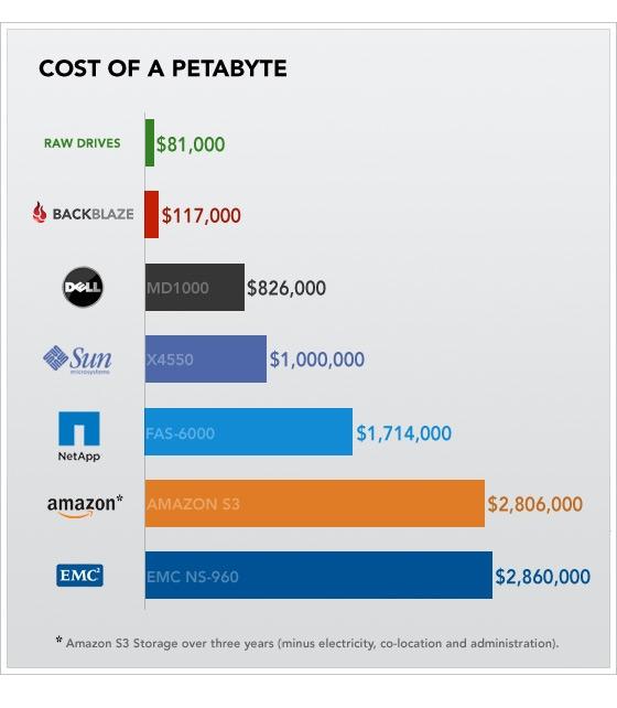 Стоимость хранилища на 1 петабайт от различных вендоров