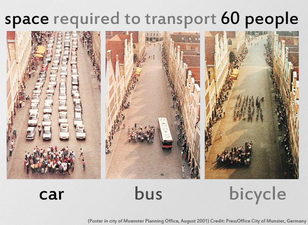 Space required to transport 60 people by car, bas, and bicycle
