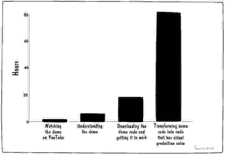 Количество времени для адаптации кода