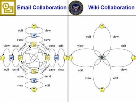 Wiki мы E-mail