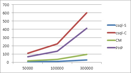 Результаты импортирования в инструментах CUBRID