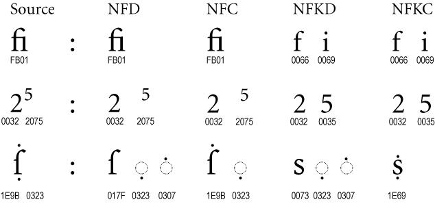 NFKC и NFKD