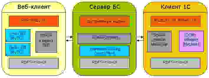 Схема обмена между клиентами и сервером