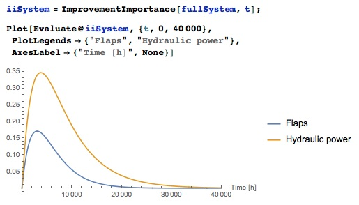 improvement potential for hydraulic power system