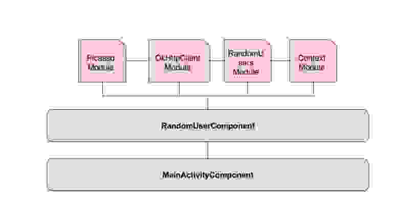 components connection image