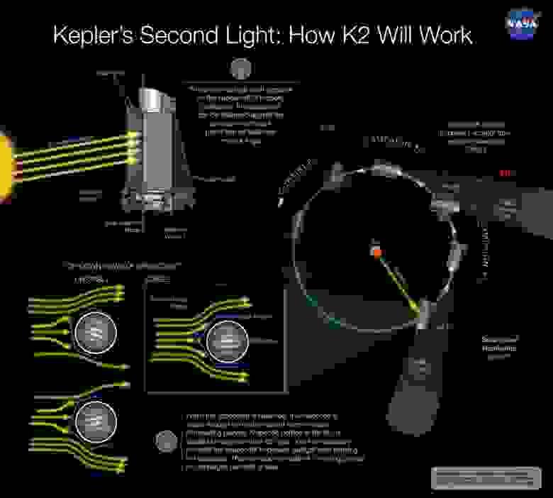 как будет работать K2