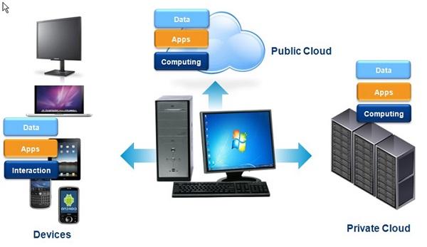 VDI использует серверы, предоставляющие свои вычислительные мощности виртуализированным десктопным системам