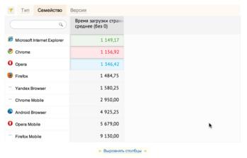 Openstat время указывается в милисекундах