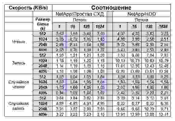 Сравнительные данные нагрузки СХД