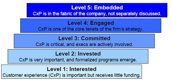 Bruce Temkin: Customer Experience Maturity Model