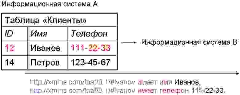 Кодирование информации в семантическую форму при передаче