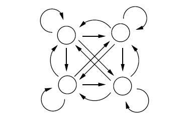 Эргодическая Марковская модель.