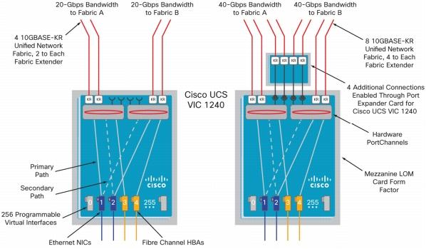 В семействе блейд серверов Cisco UCS существует 2 вида VIC: 1240 и 1280