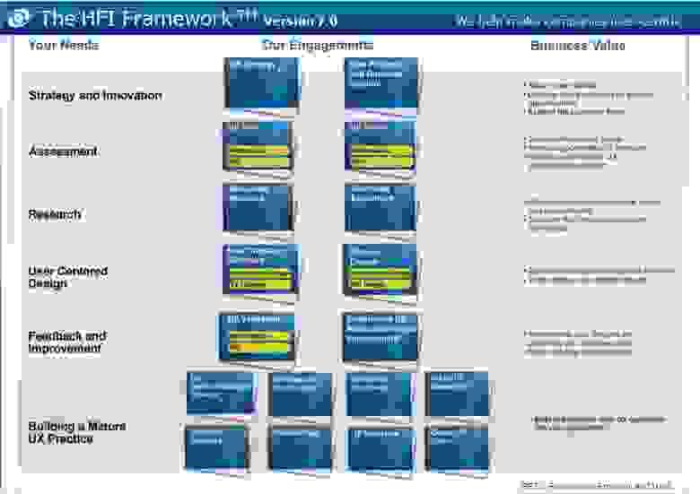 Human Factors International: Framework